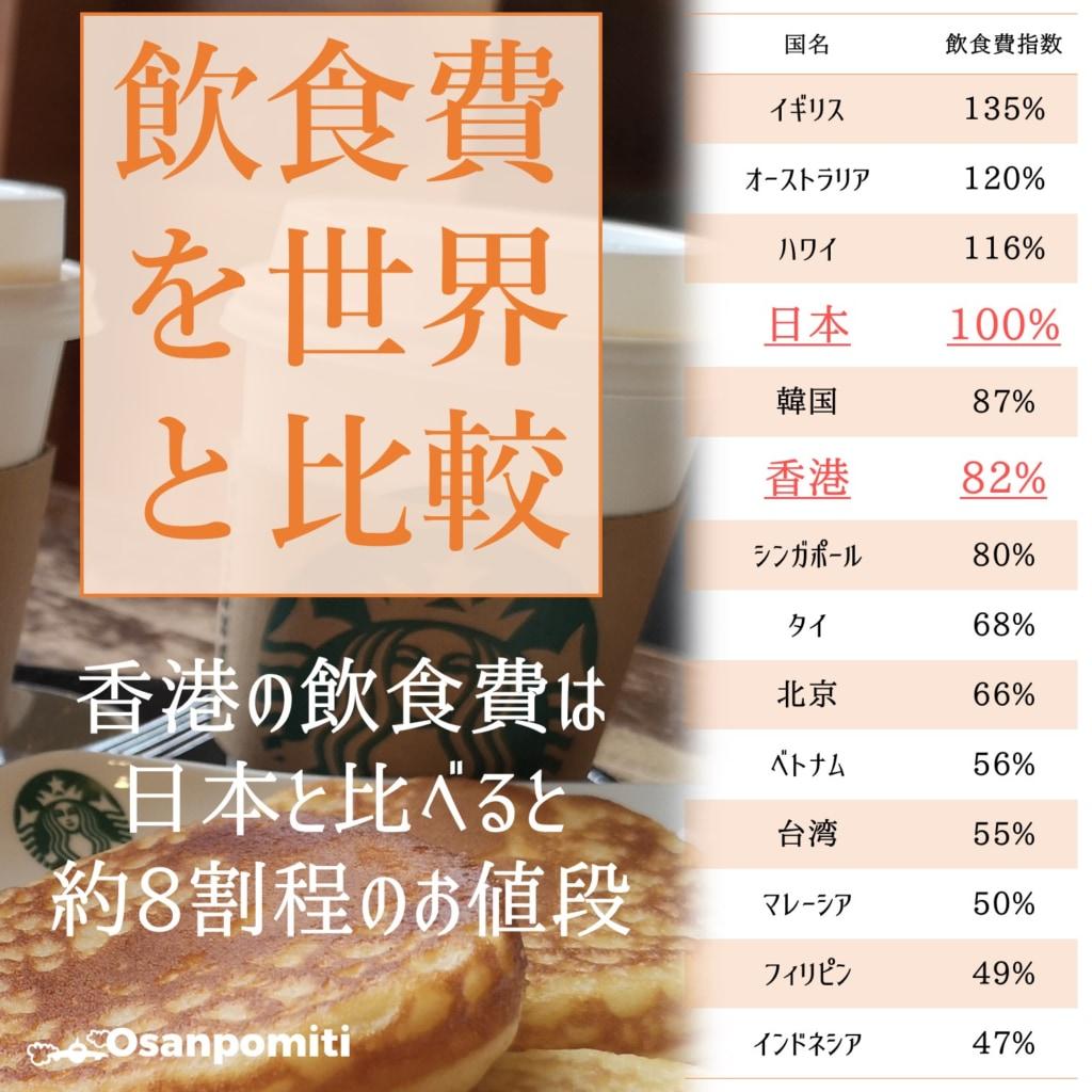香港の飲食費を世界と比較