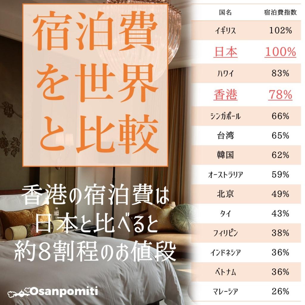 香港の宿泊費を世界と比較