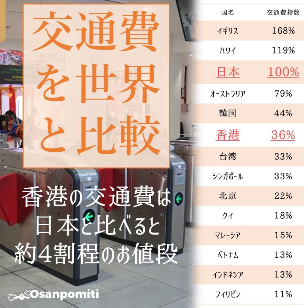 香港の交通費を世界と比較