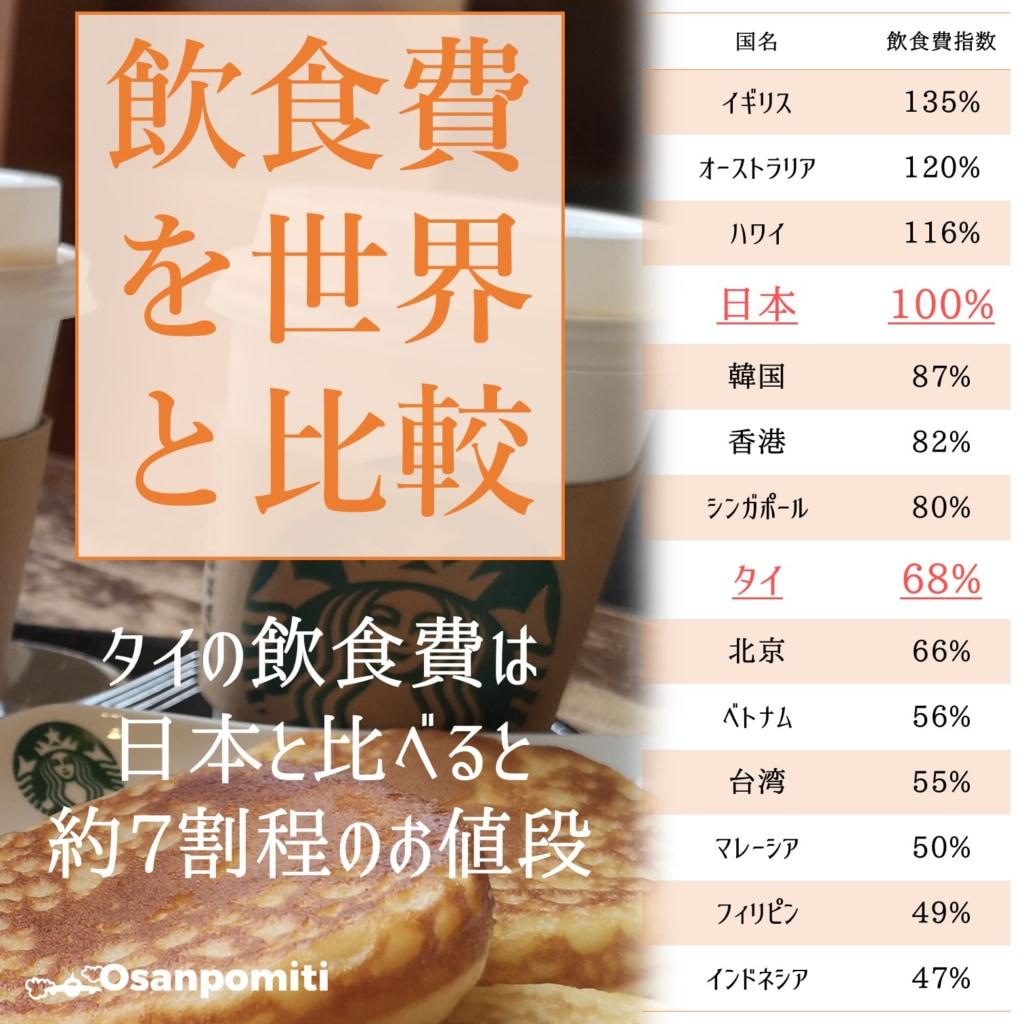 タイの飲食費を世界と比較