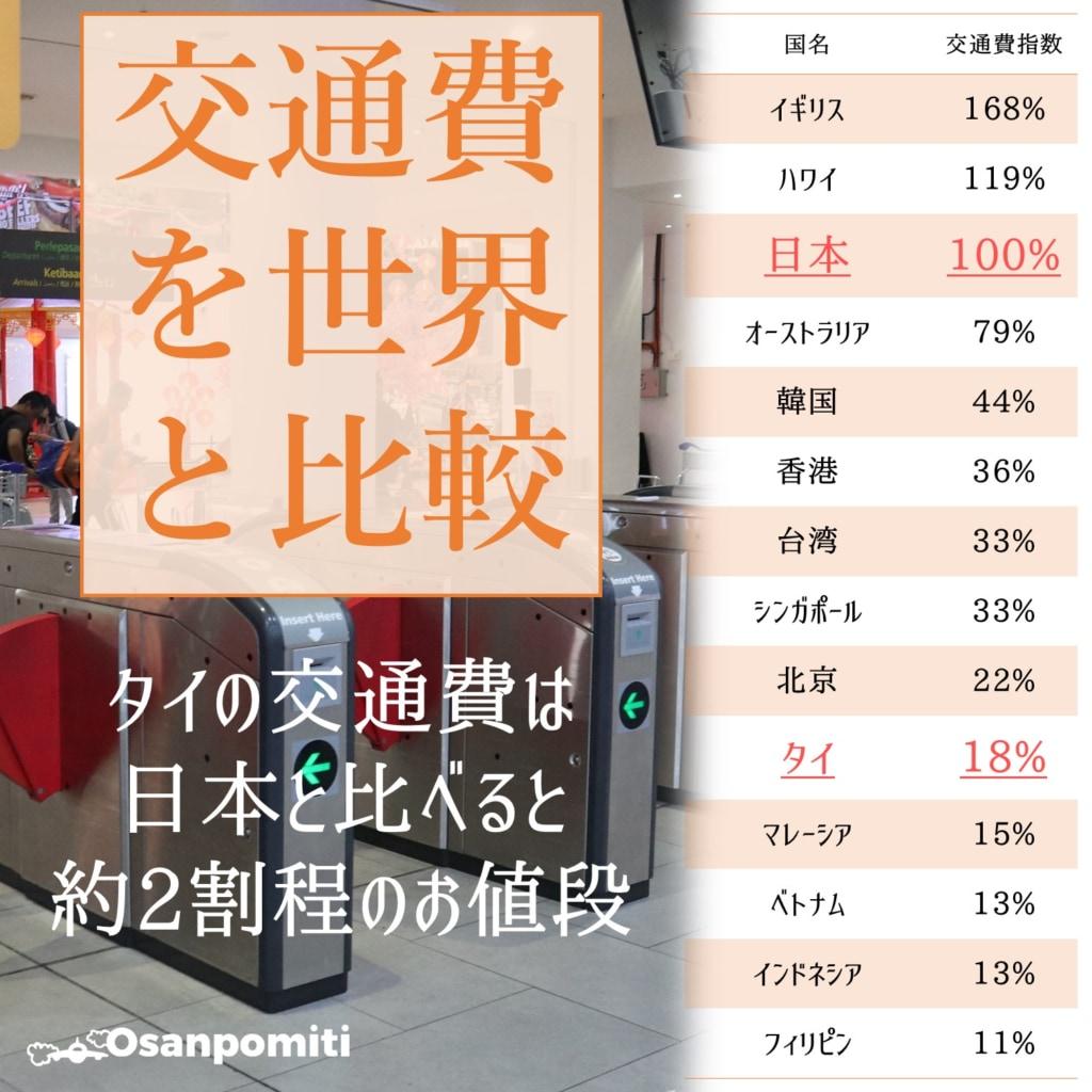 タイの交通費を世界と比較